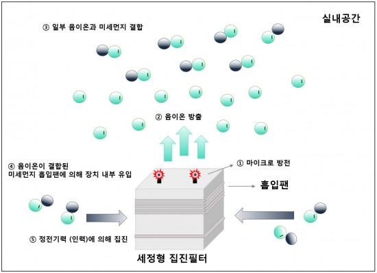 마이크로 코로나 방전 원리를 활용한 공기청정기의 원리. - 한국기계연구원 제공
